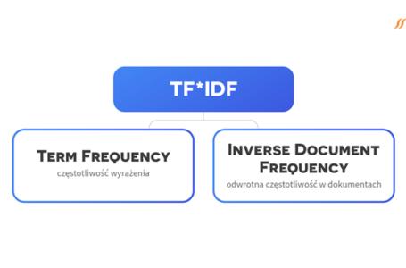 Czym jest TF*IDF i jak wpływa na pozycjonowanie