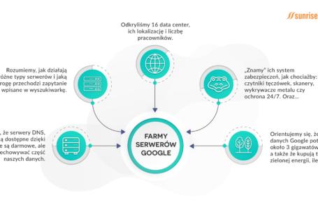 Farmy serwerów Google – wszystko, co musisz wiedzieć