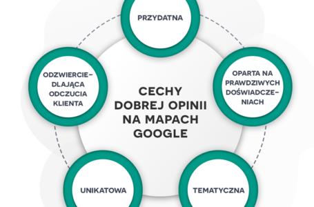Wytyczne dotyczące opinii na Mapach Google