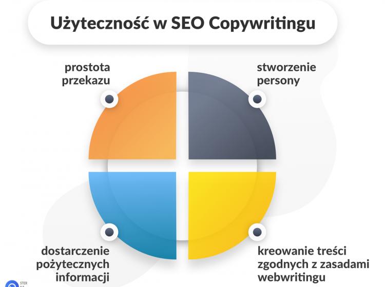 Użyteczność w SEO Copywritingu