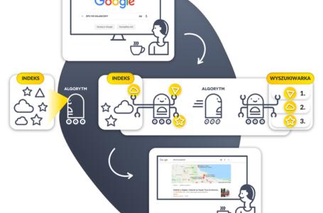 Czym są algorytmy Google