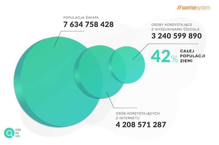 Miliard czy milion – liczba użytkowników Google