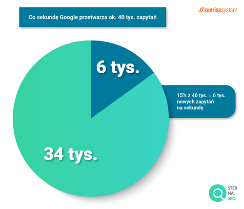 Ile zapytań przetwarza Google?
