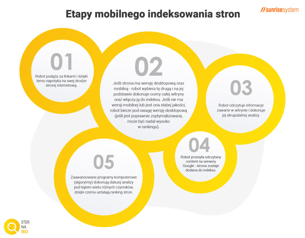 Jak działa mobile first index?