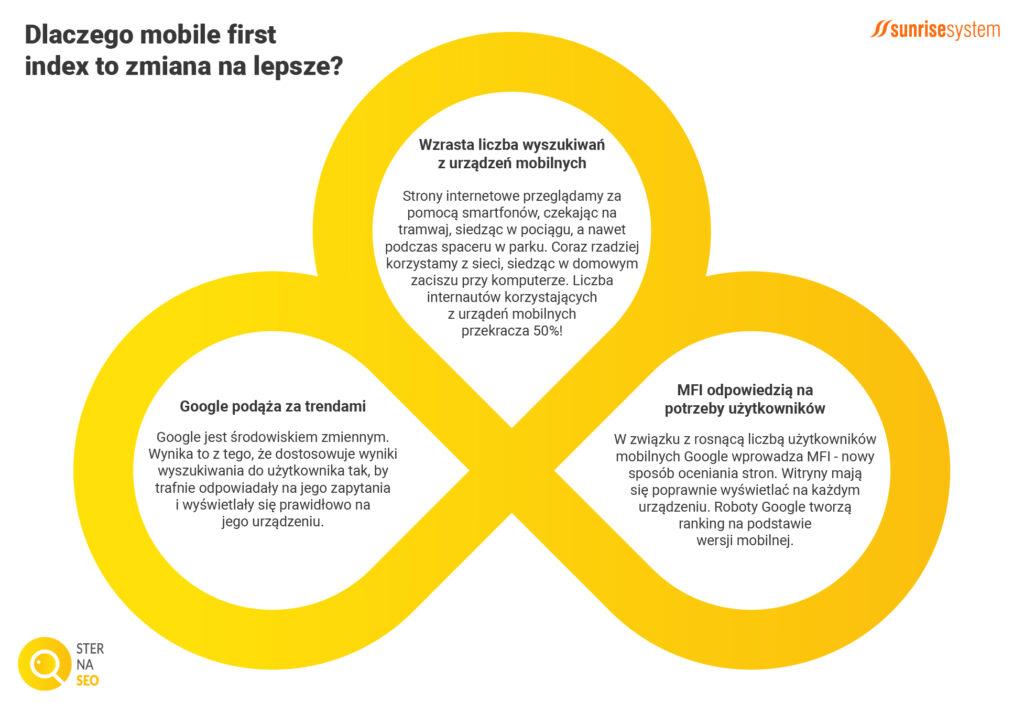Dlaczego Mobile First Index to zmiana na lepsze?