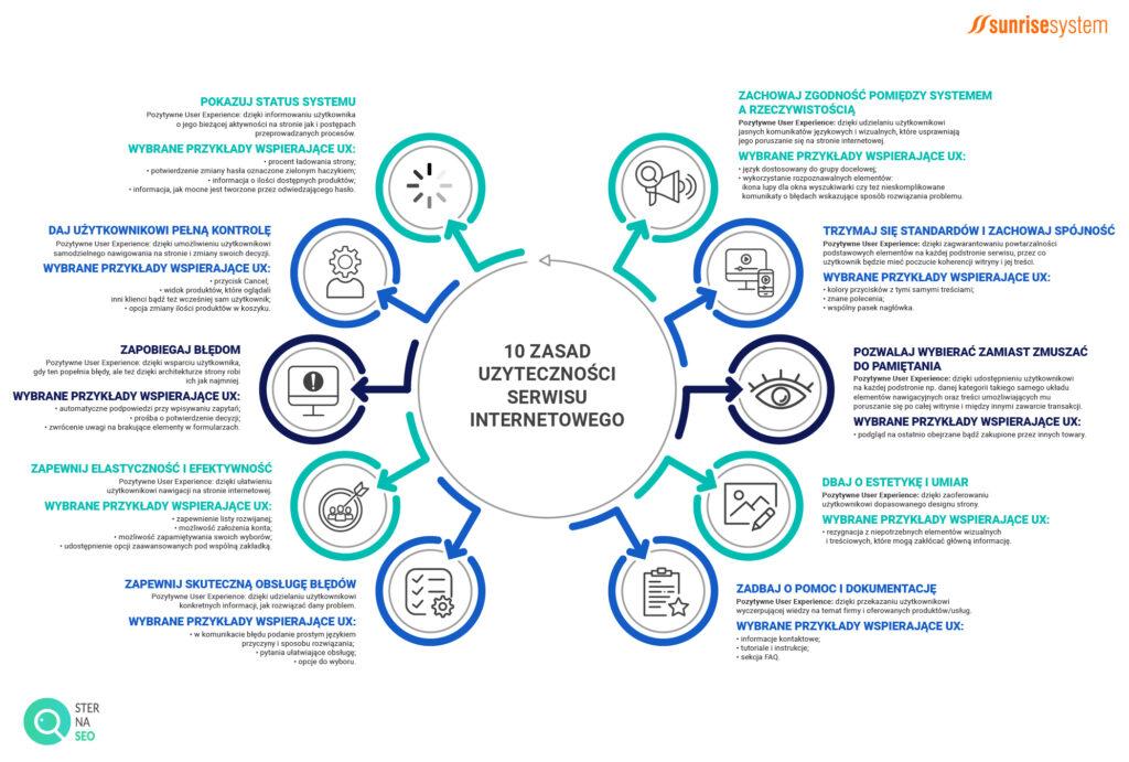 10 zasad użyteczności serwisu internetowego