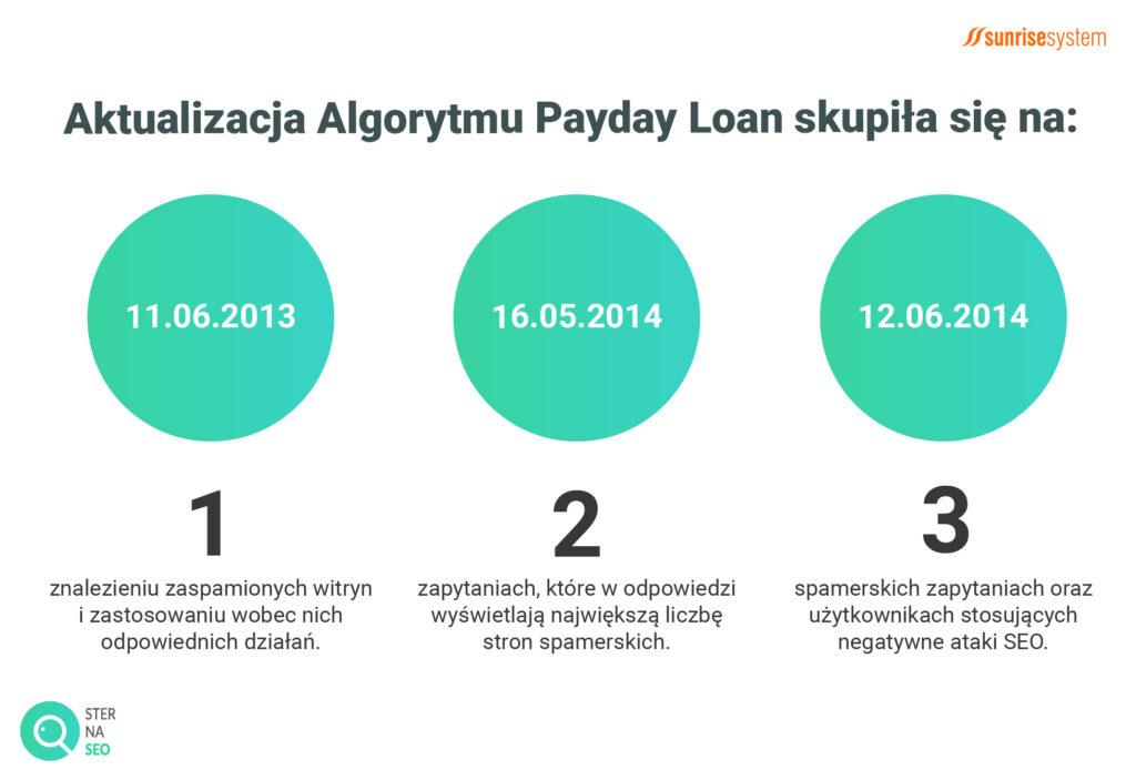 Aktualizacje Algorytmu Payday Loan