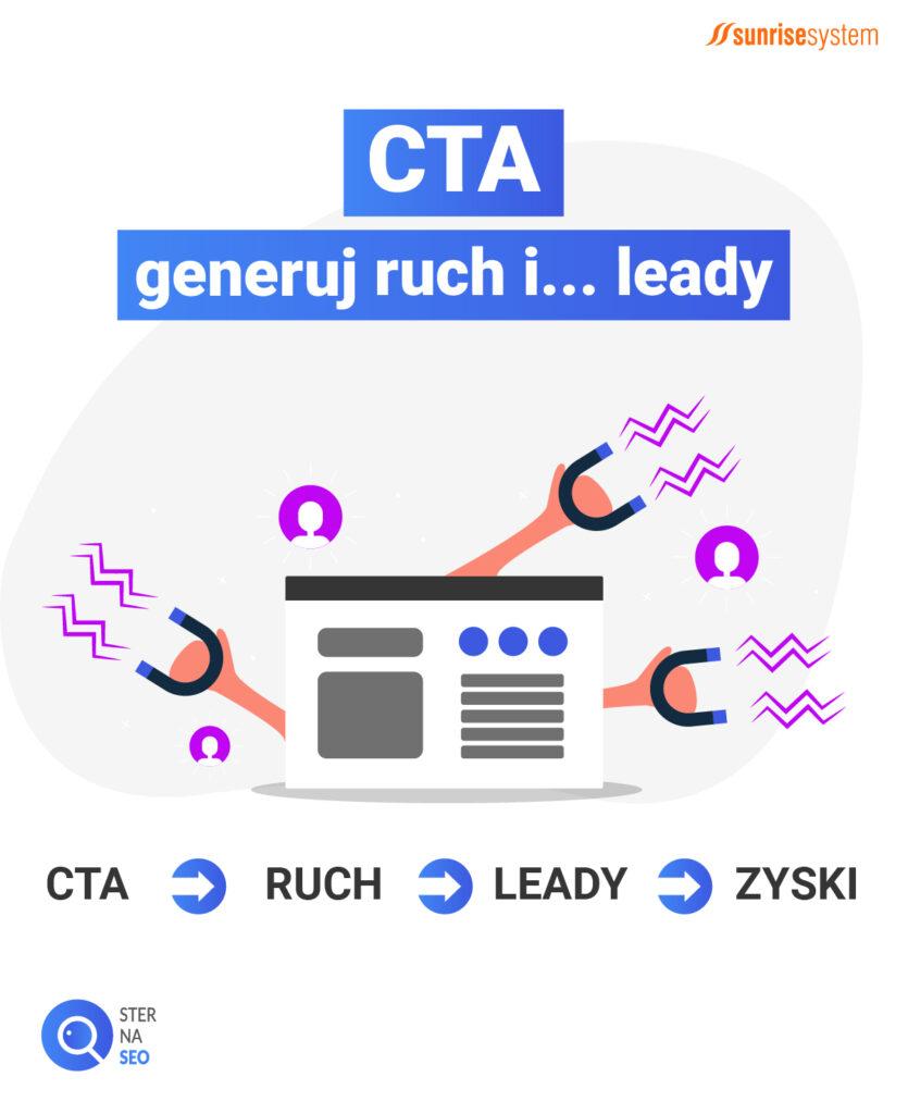 CTA generuje ruch i leady