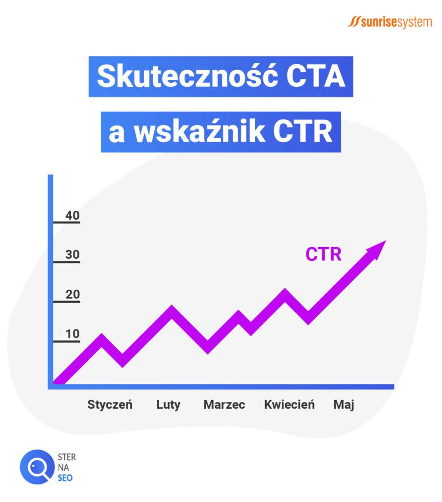 Skuteczność CTA, a wskaźnik CTR