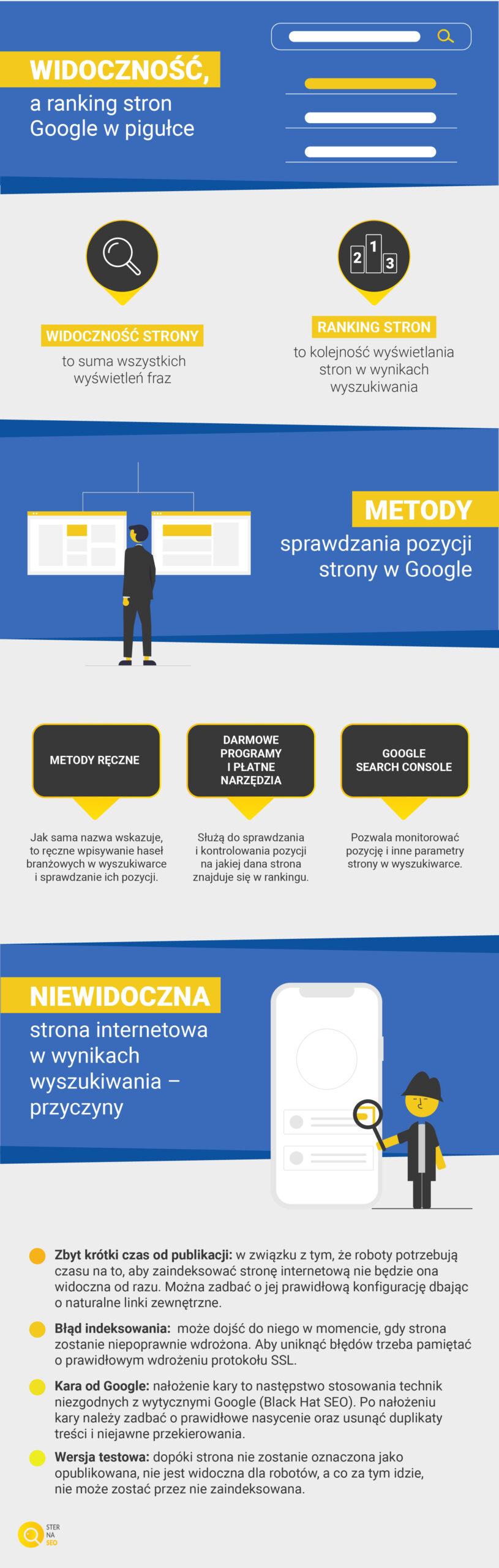 Widoczność a ranking strony w Google