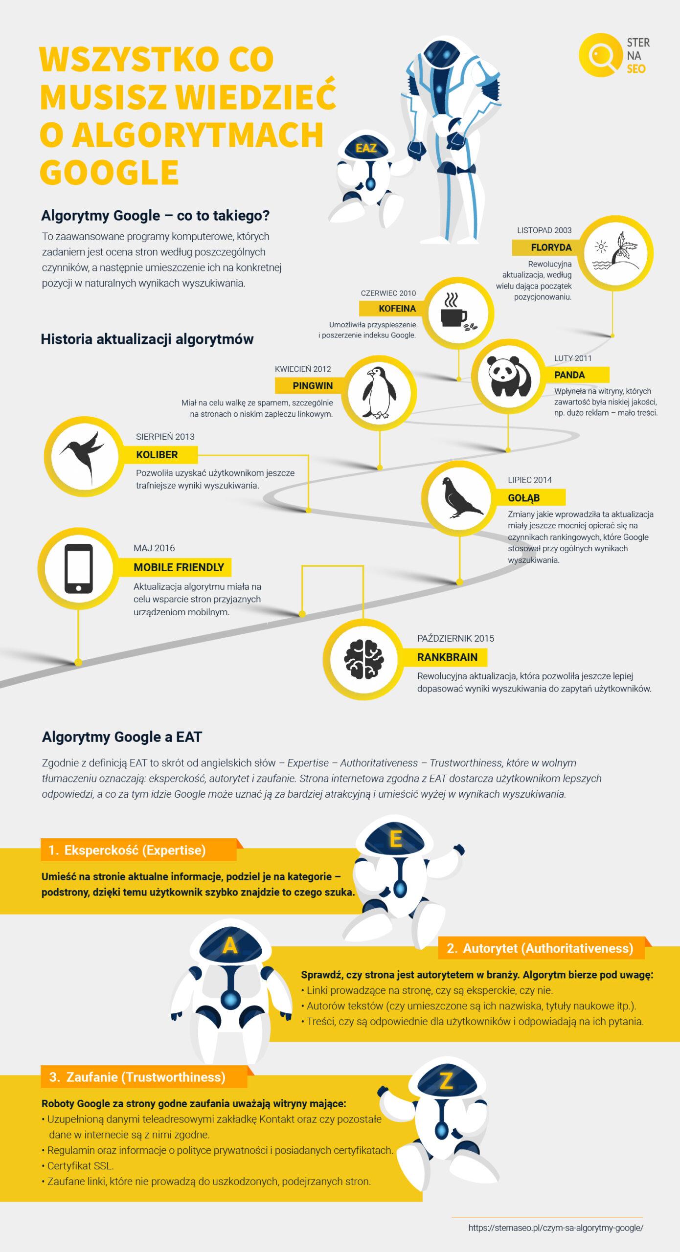 Wszystko co musisz wiedzieć o algorytmach Google