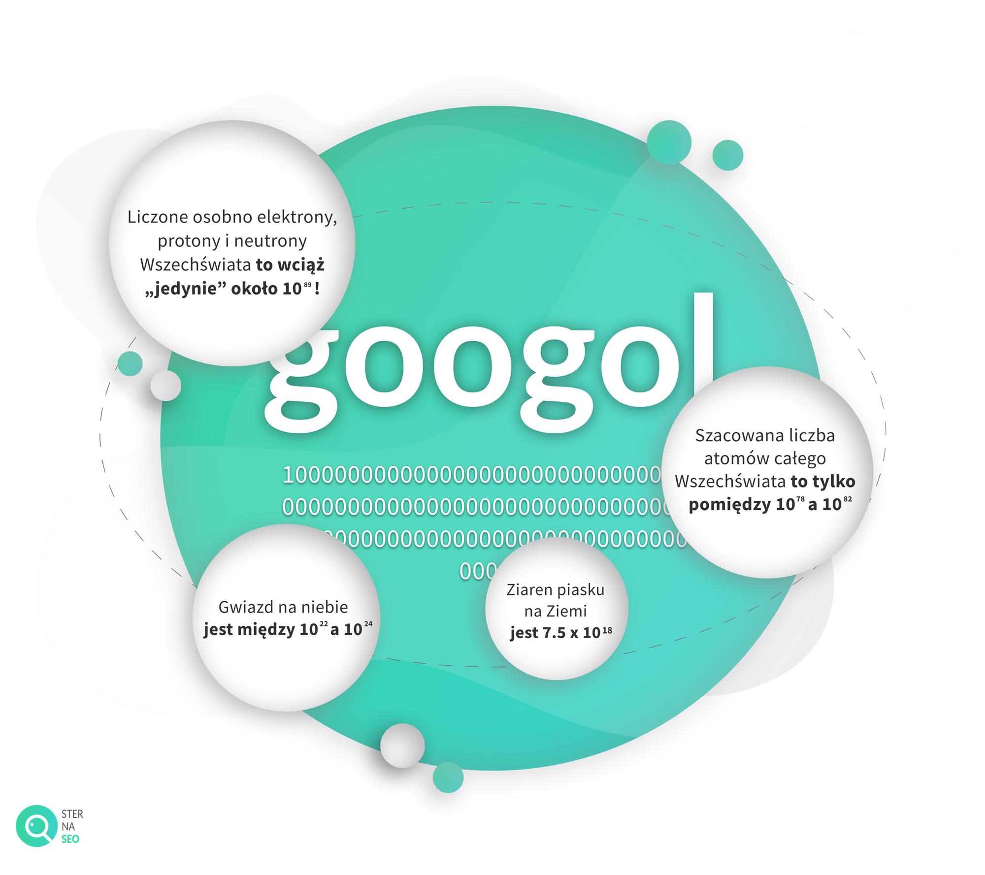 Jak duży jest googol