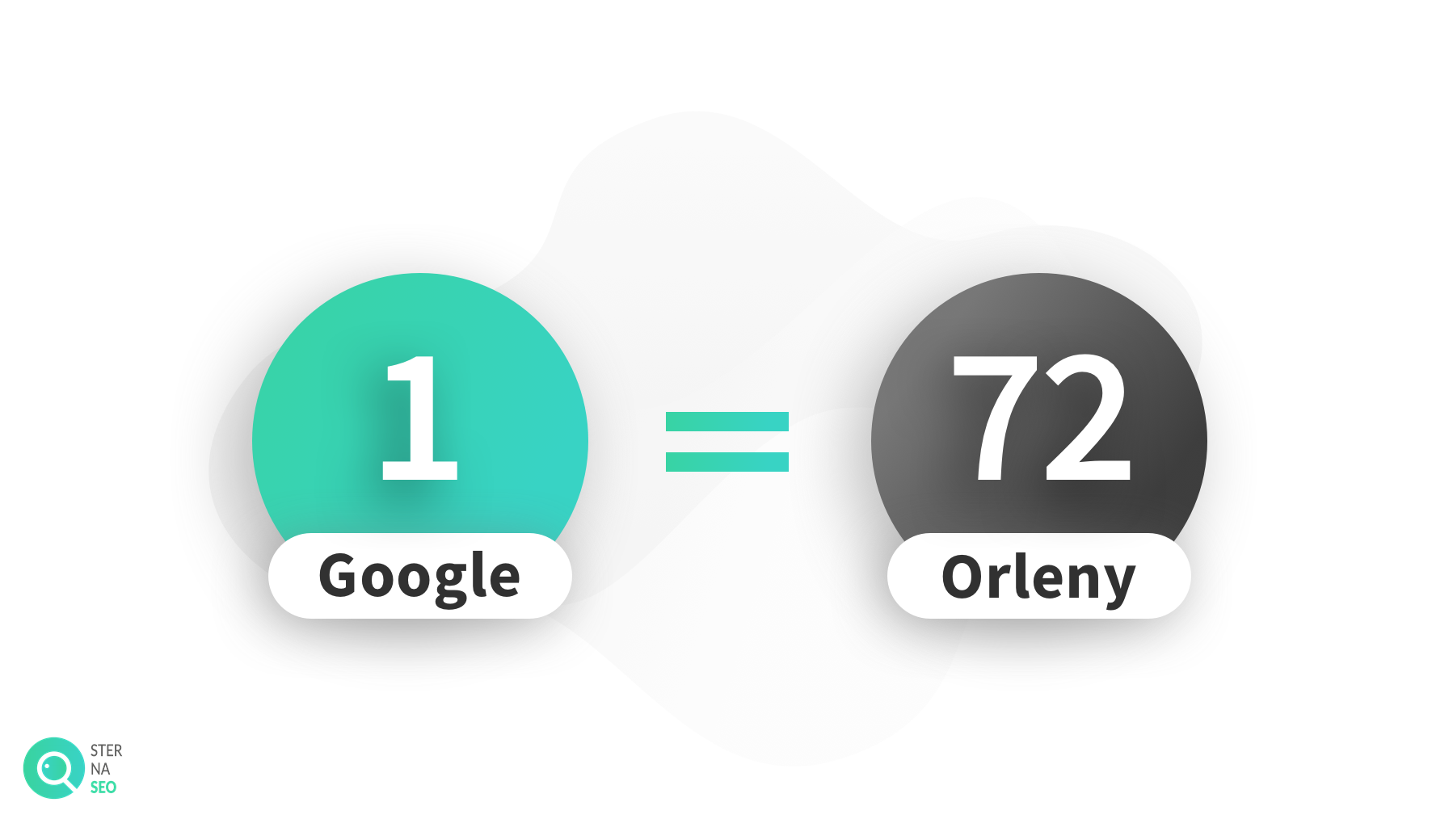 Ile spółek Orlen równoważy Google