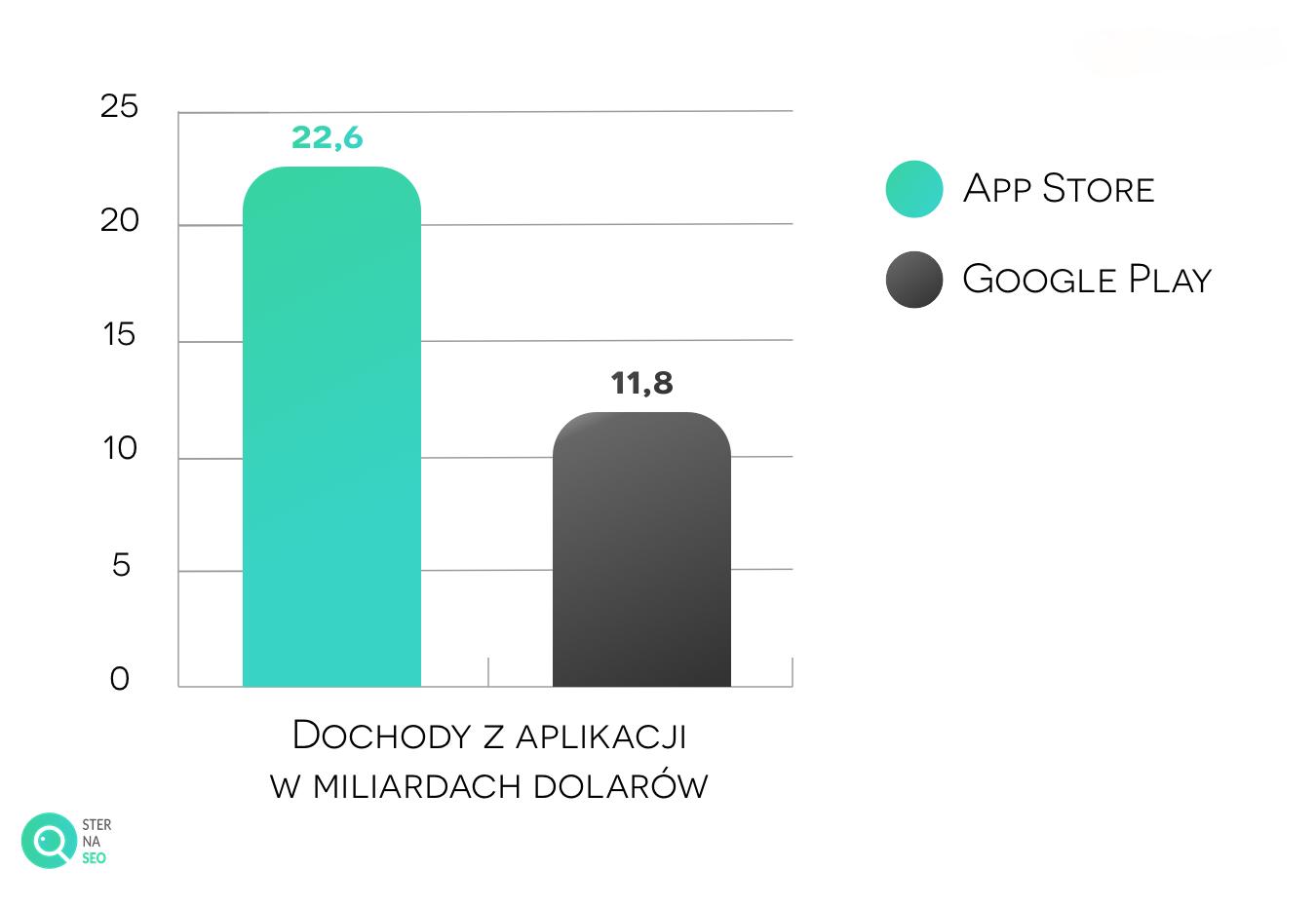 Dochody ze sprzedaży aplikacji Google Play i App Store