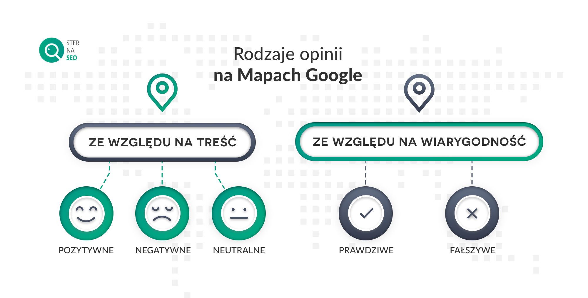 Rodzaje opinii na Mapach Google