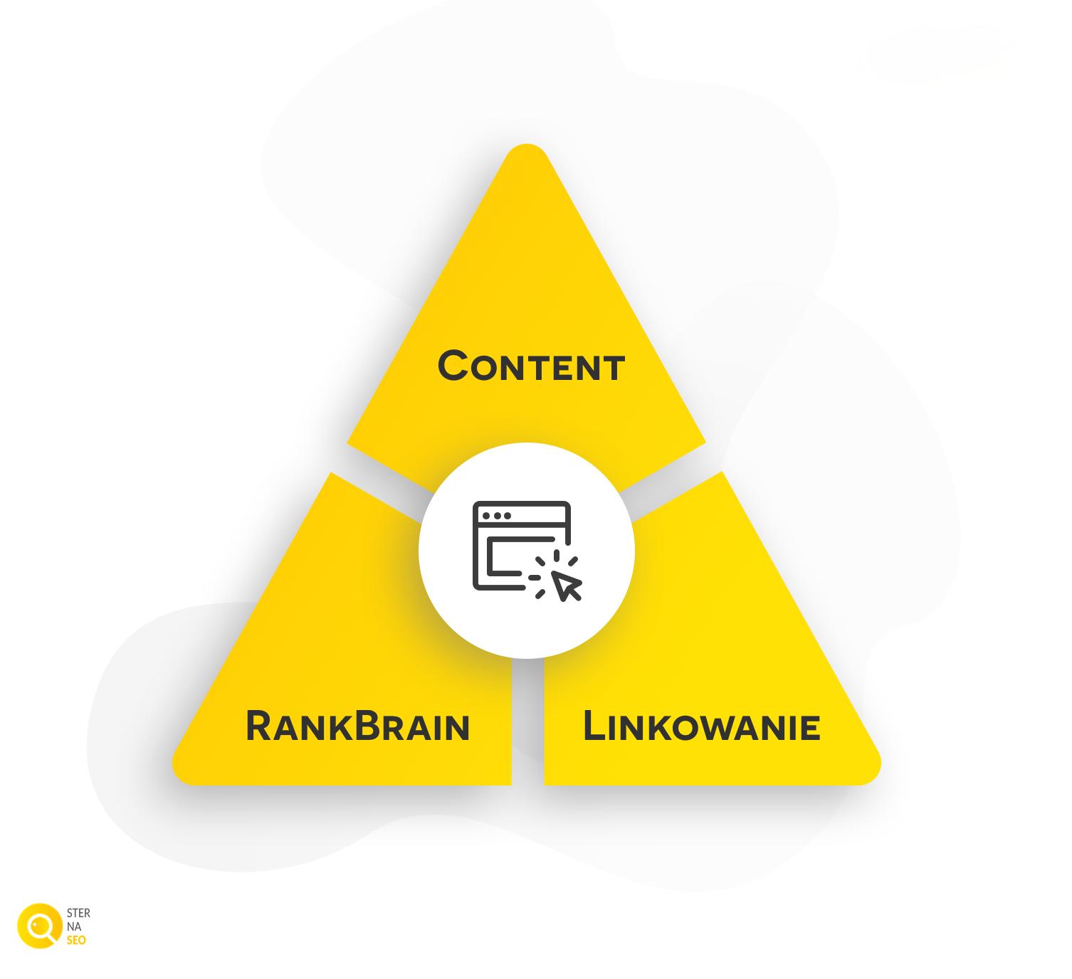 3 najważniejsze czynniki rankingowe Google