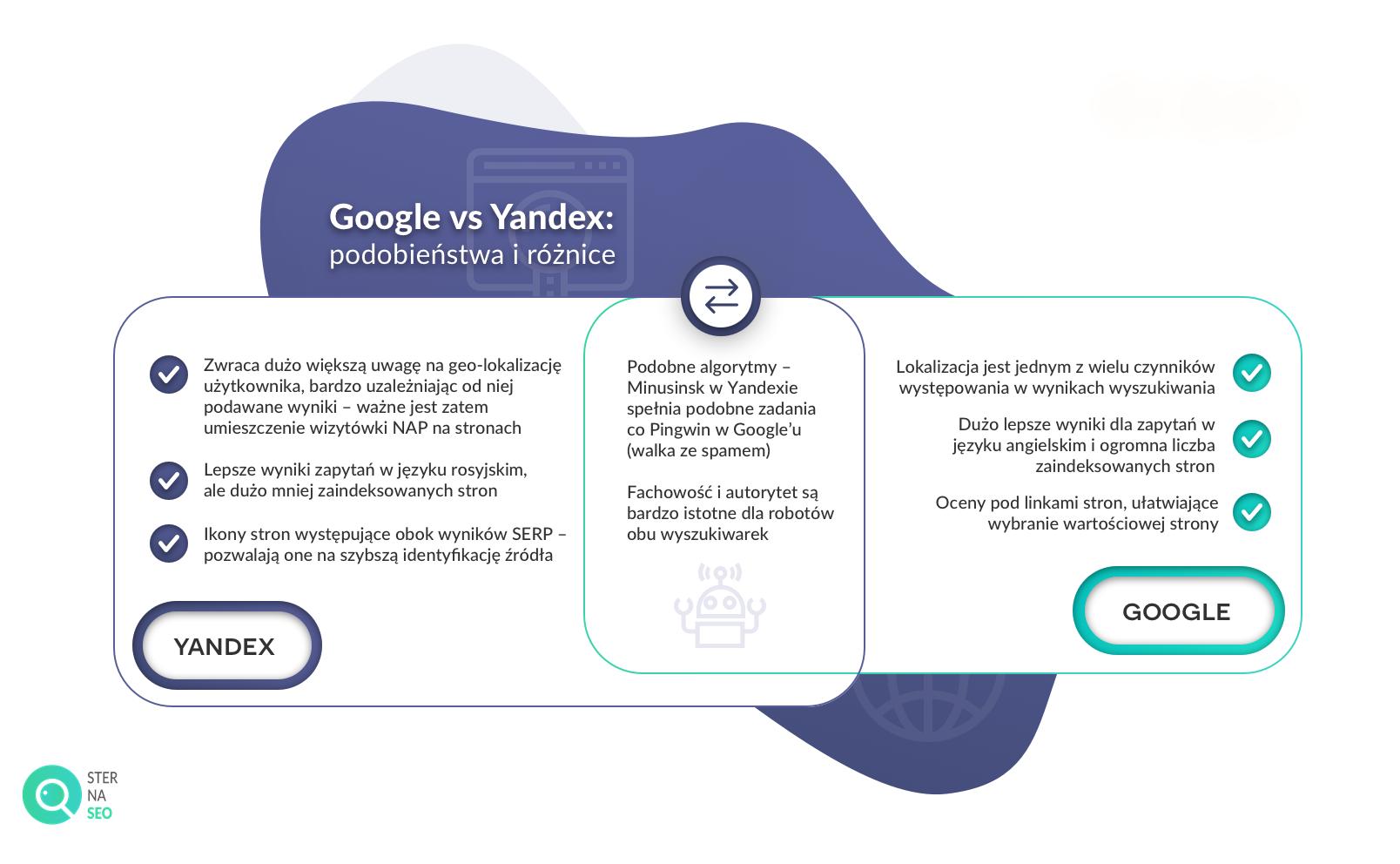 Google vs Yandex podobieństwa i różnice