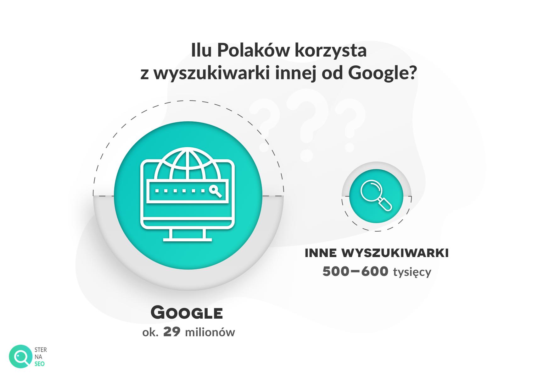 Ile Polaków korzysta z wyszukiwarki innej od Google