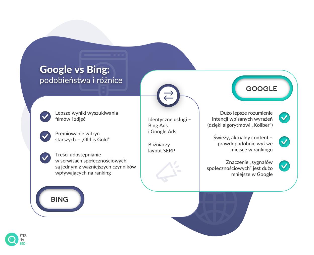 Google vs Bing podobieństwa i różnice