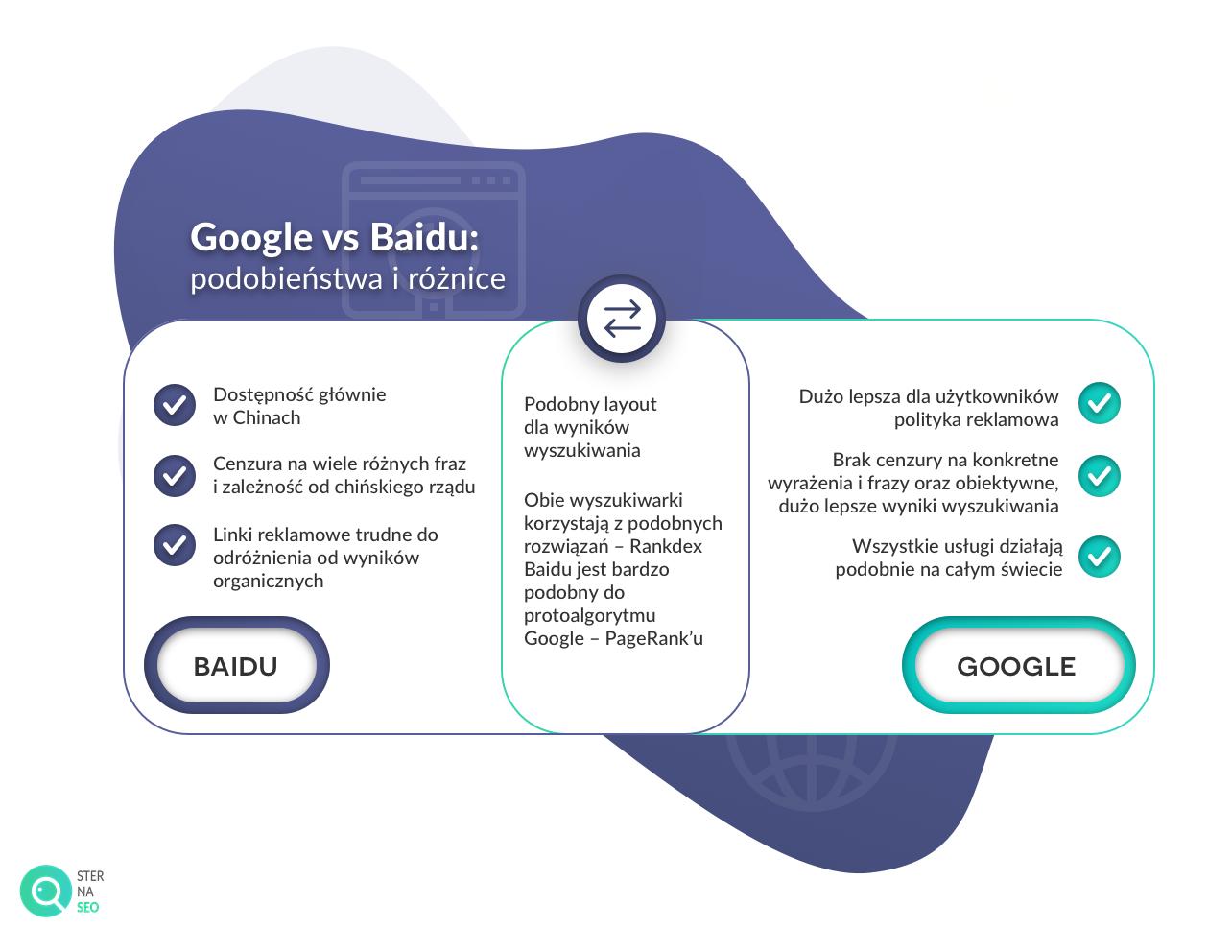 Google vs Baidu podobieństwa i różnice
