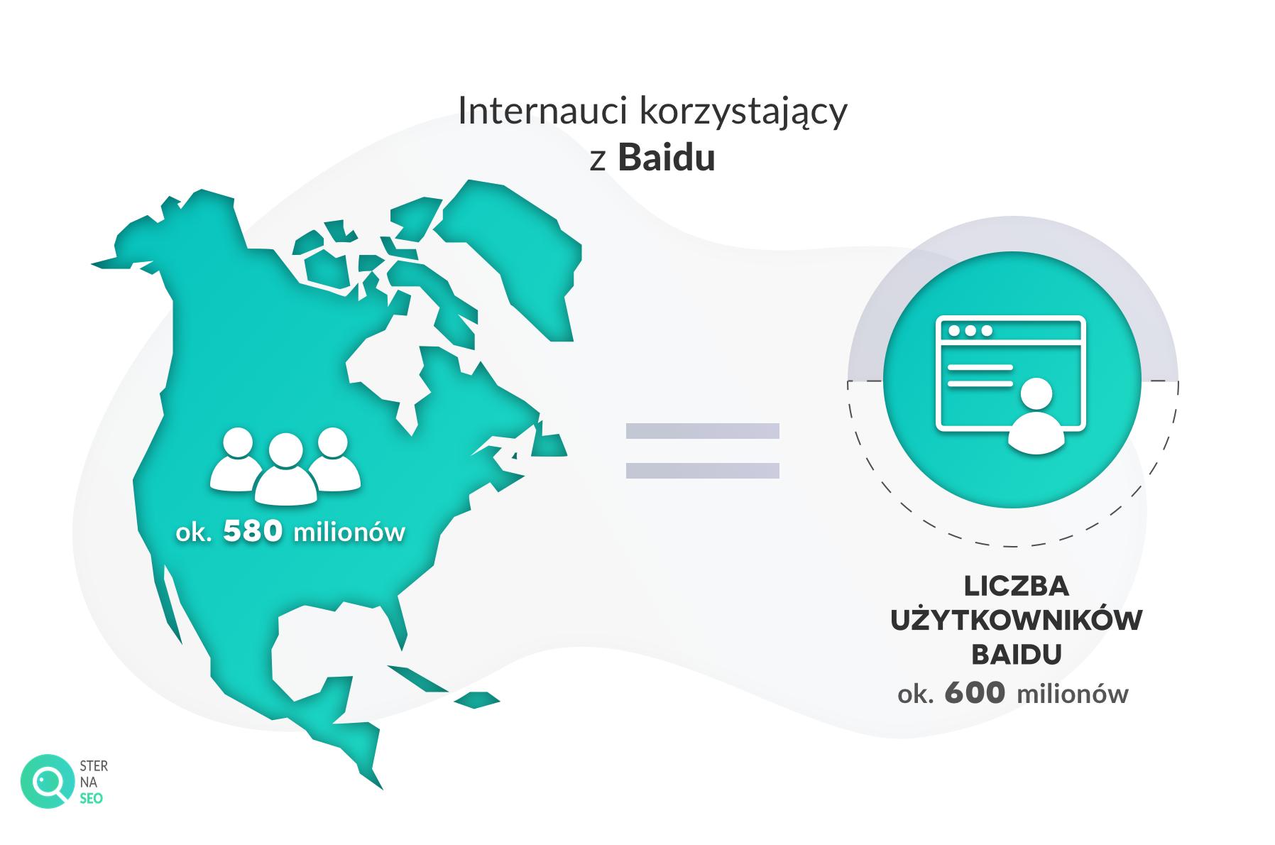 liczba osób korzystających z Baidu a populacja Ameryki Północnej 2018