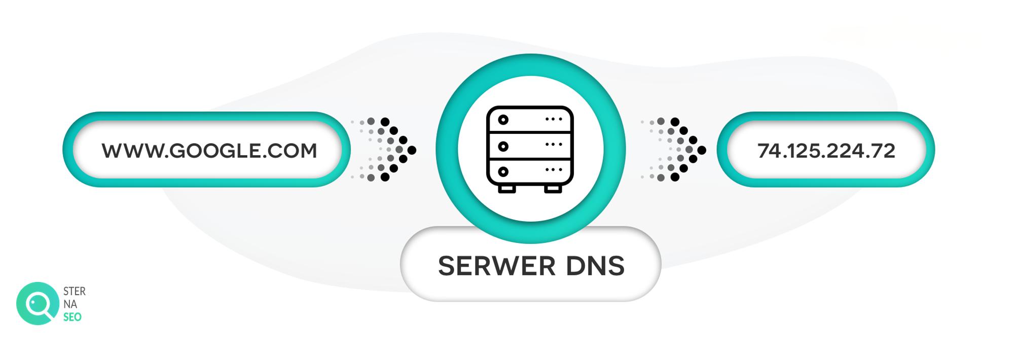 Serwery DNS - zasada działania