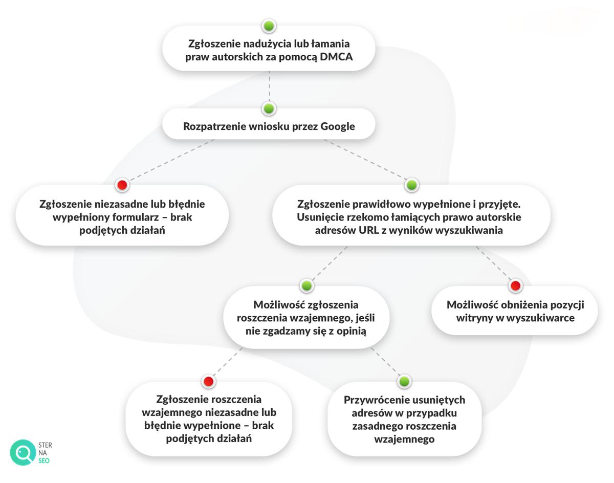 Jak wygląda proces usuwania w Google treści łamiących prawo autorskie