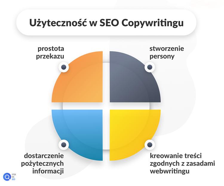 Elementy użyteczności w SEO Copywritingu