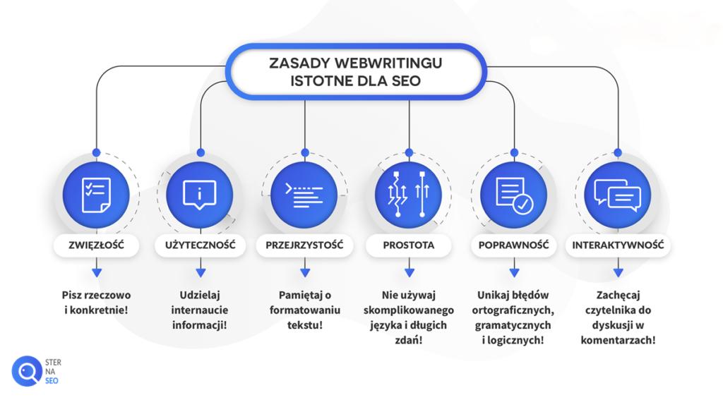 Zasady webwritingu istotne dla SEO