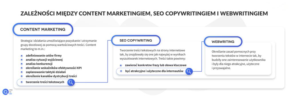 Zależność między content marketingiem, SEO copywritingiem i webwritingiem