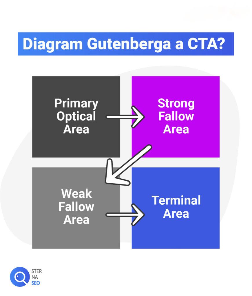 Diagram Gutenberga a CTA