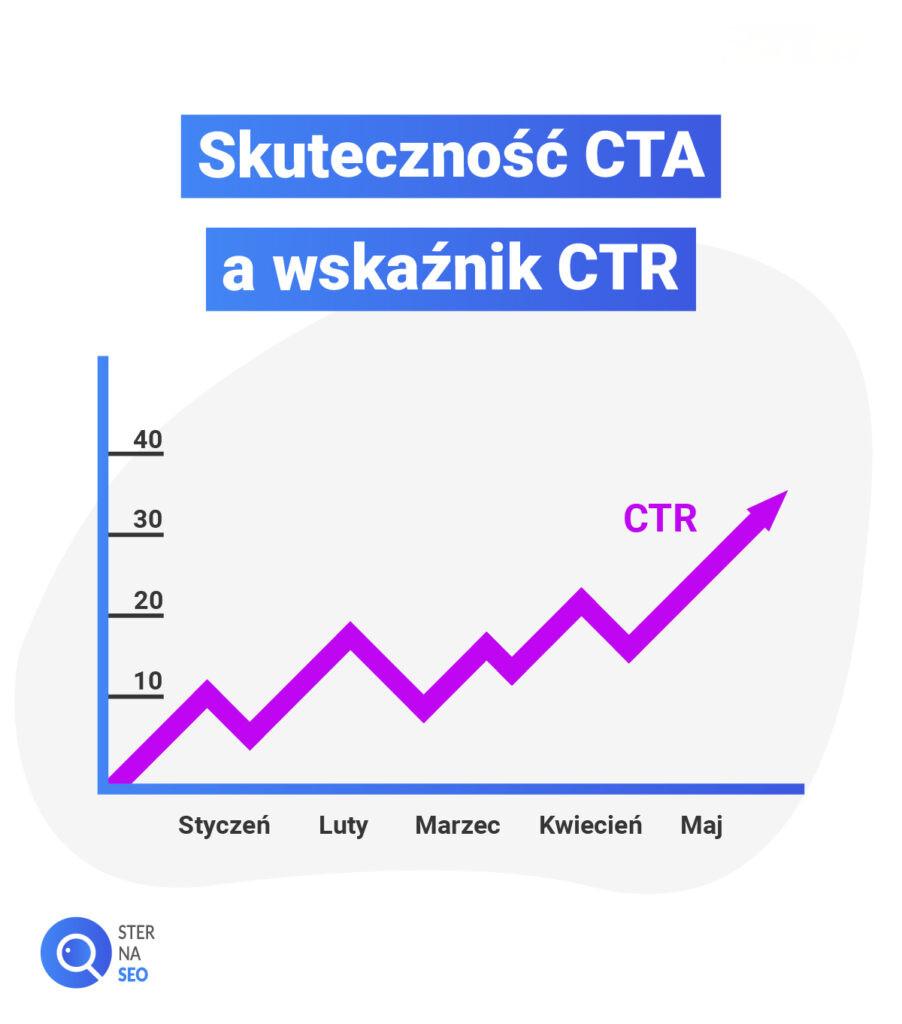 Skuteczność CTA a wskaźnik CTR