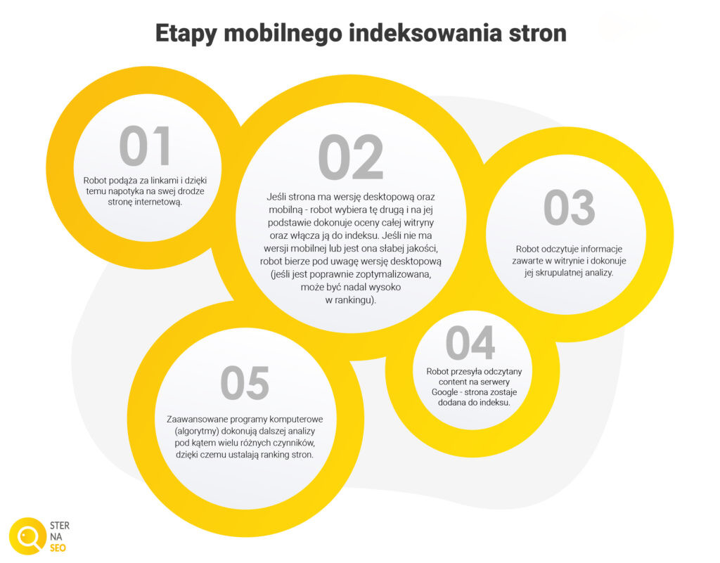 Jak działa mobile first index?