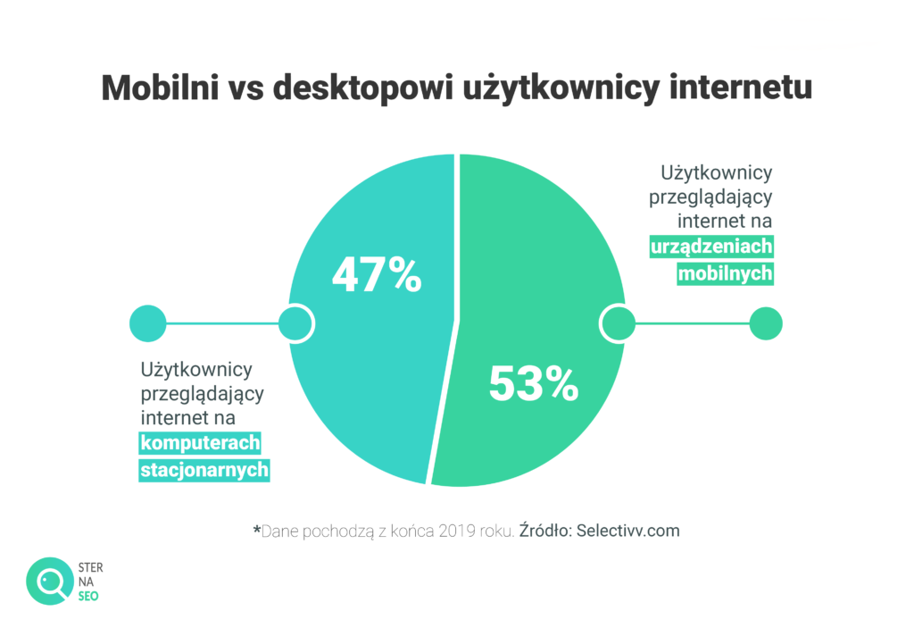 Mobilni i desktopowi użytkownicy internetu