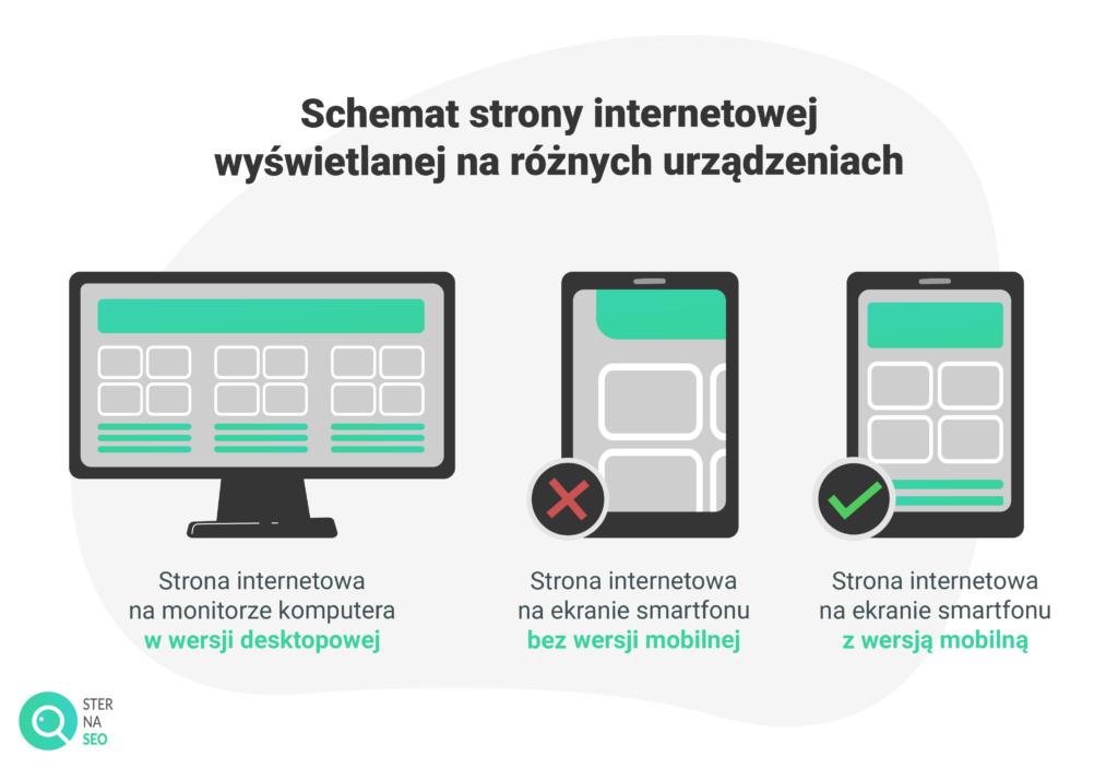 Strona w wersji desktopowej i mobilnej