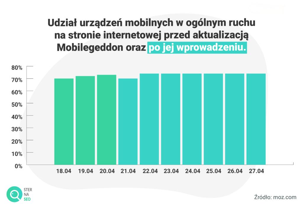 Udział urządzeń mobilnych w ogólnym ruchu na stronie przed aktualizacją Mobilgeddon oraz po jej wprowadzeniu