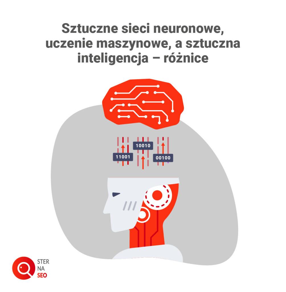 Sztuczne sieci neuronowe, uczenie maszynowe, a sztuczna inteligencja - różnice