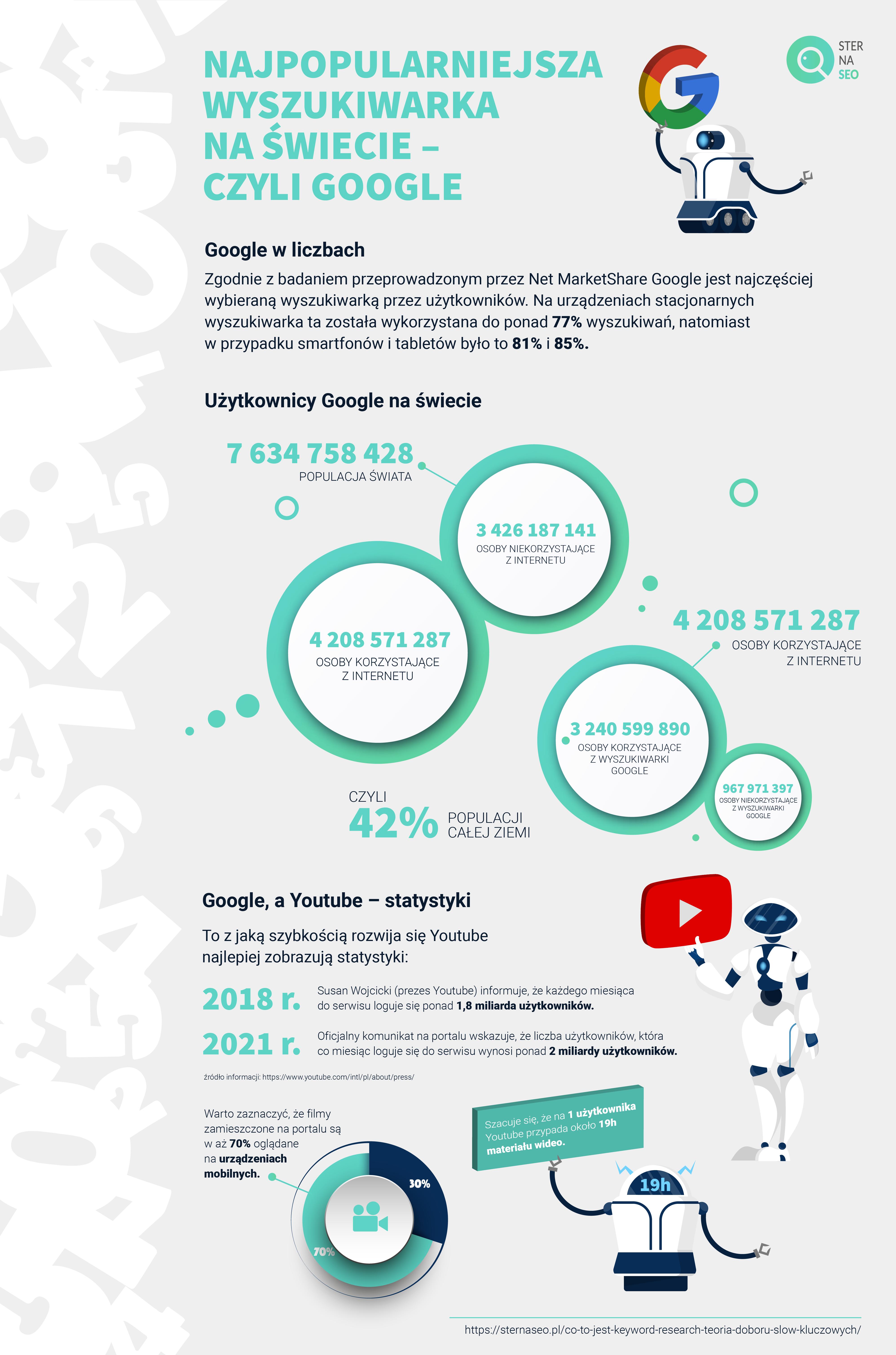 Liczba użytkowników Google a populacja świata