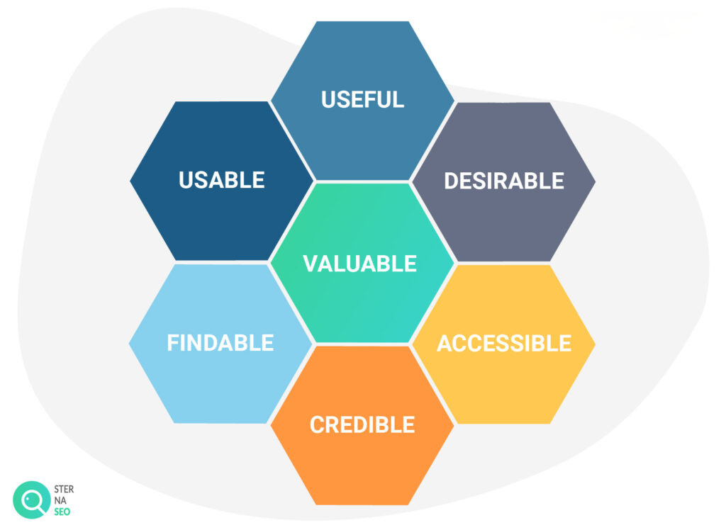 Elementy User Experience (UX)