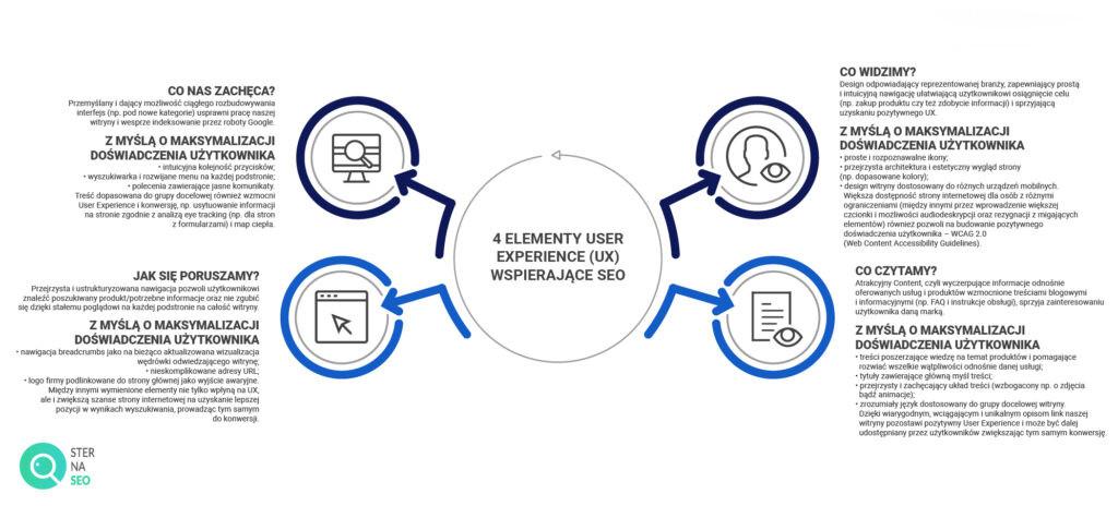 4 elementy UX wspierające SEO
