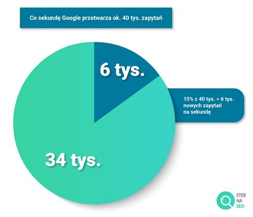 Ile w każdej sekundzie Google przetwarza zapytań?