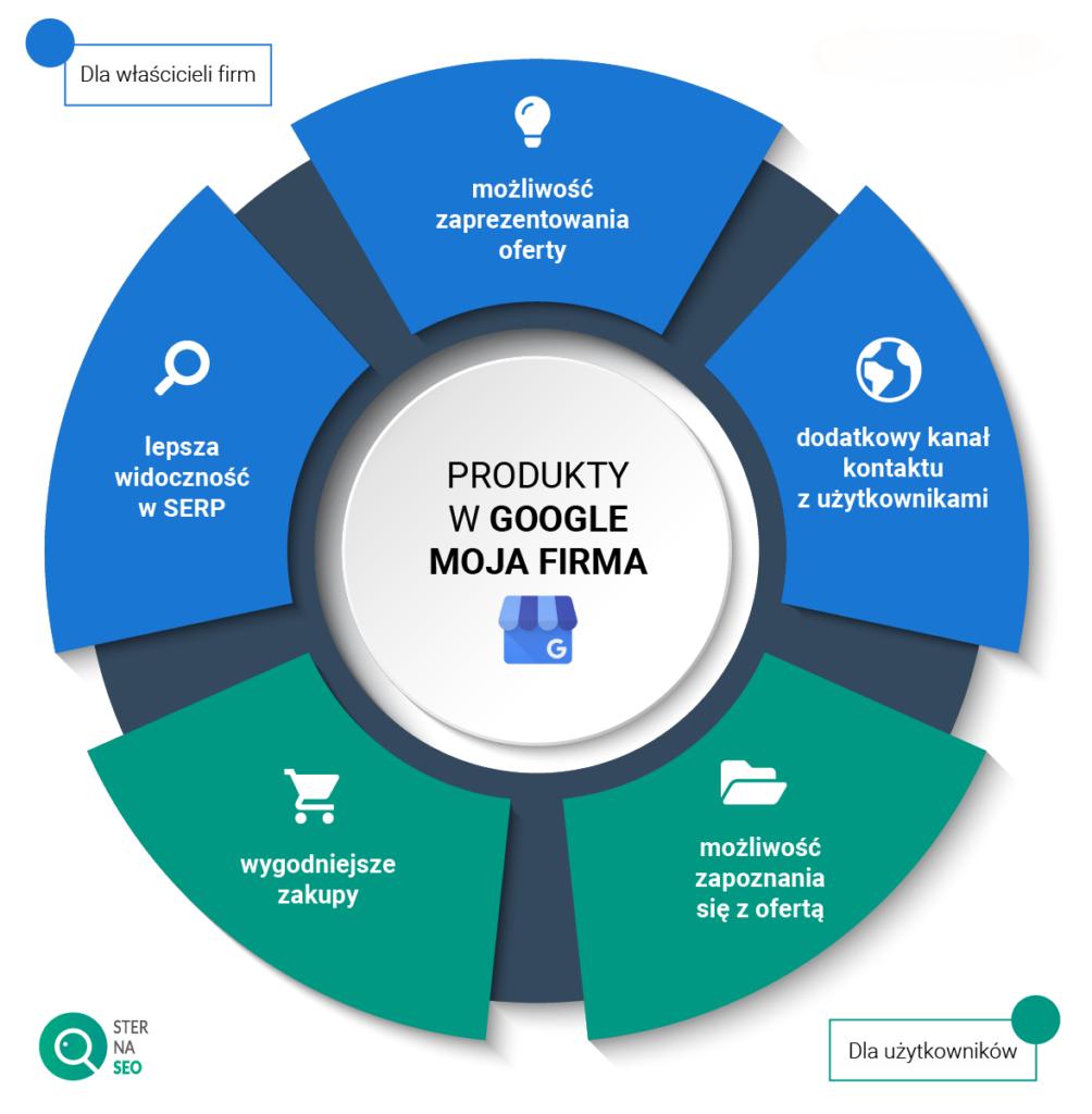 Produkty w Google Moja Firma