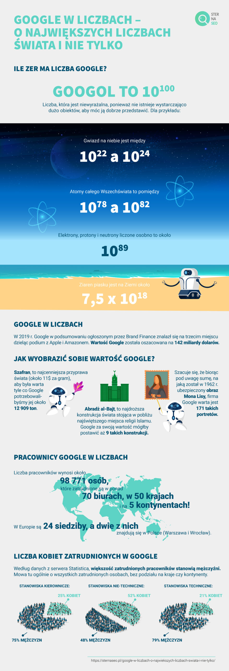 Google w liczbach – o największych liczbach świata