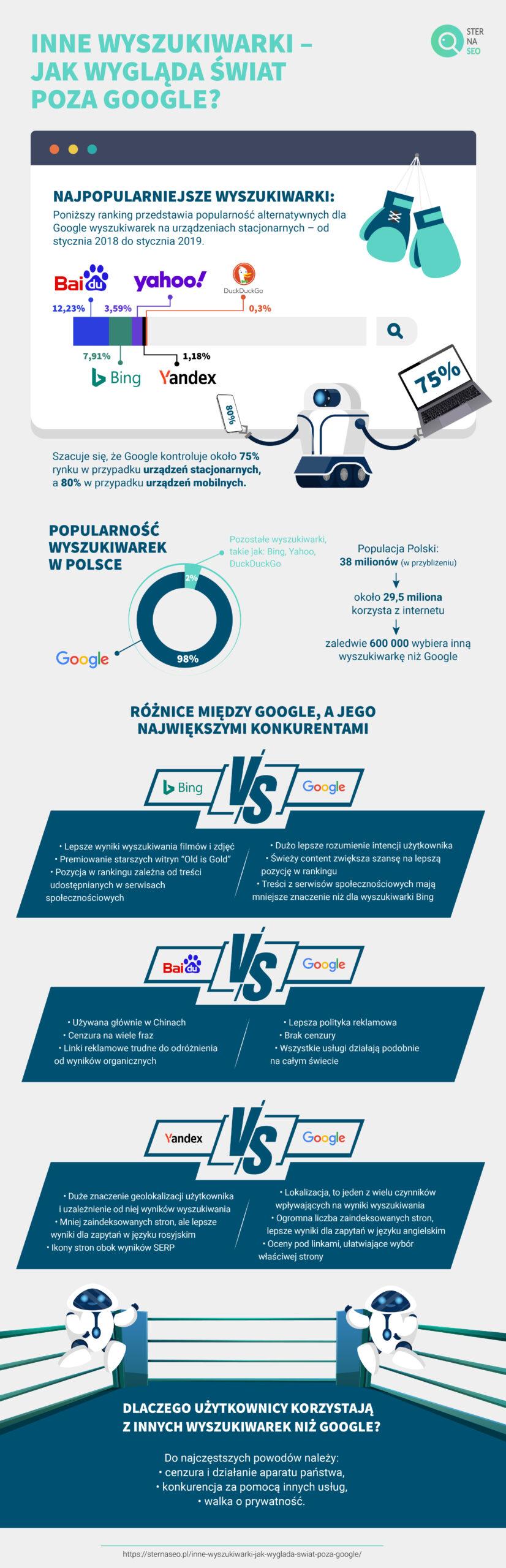 Inne wyszukiwarki – jak wygląda świat poza Google?